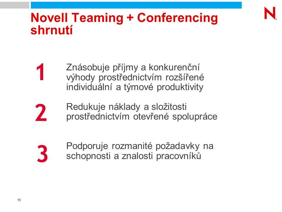 15 Novell Teaming + Conferencing shrnutí Znásobuje příjmy a konkurenční výhody prostřednictvím rozšířené individuální a týmové produktivity Redukuje n
