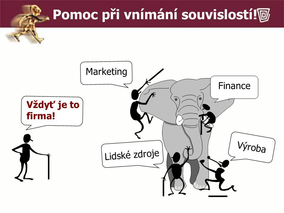 Pomoc při vnímání souvislostí! Vždyť je to firma! Lidské zdroje Výroba Marketing Finance