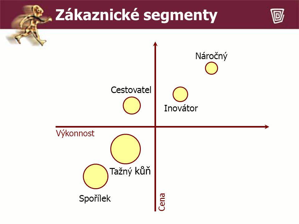 Rozhodování po kolech první kolo (formování týmu…) druhé kolo (analýza trhu a stanovení strategie) třetí kolo (vstup na trh,distribuce,výroba) čtvrté kolo (zpětná vazba z trhu,marketing) páté kolo (strategický partner, kvalita…) od šestého kola (inovace, globální strategie..)