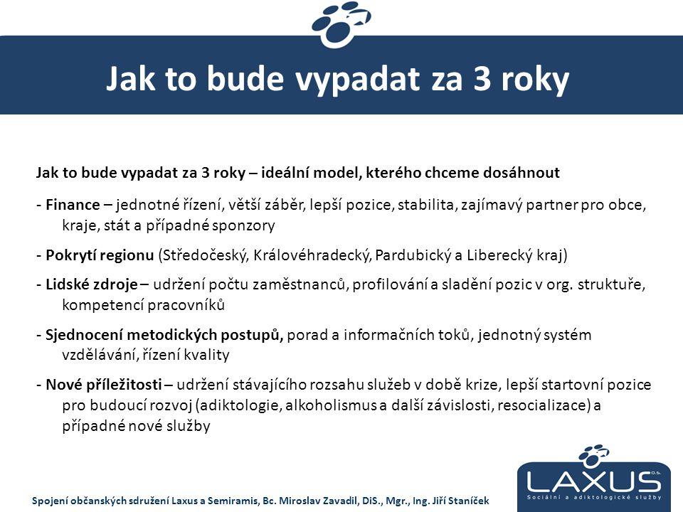 Spojení občanských sdružení Laxus a Semiramis, Bc. Miroslav Zavadil, DiS., Mgr., Ing. Jiří Staníček Jak to bude vypadat za 3 roky Jak to bude vypadat