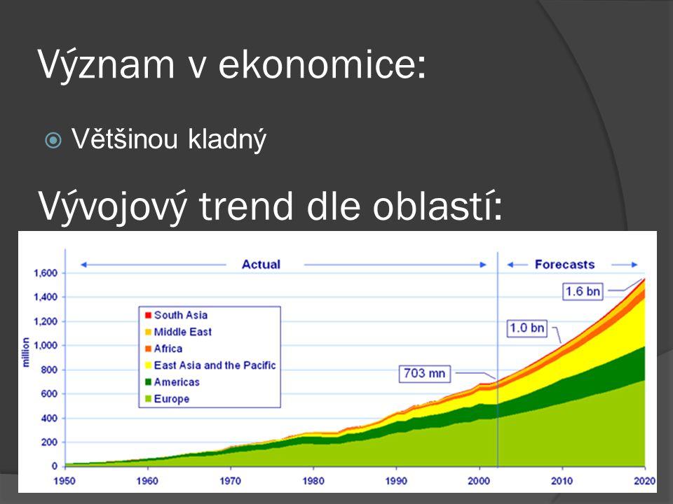 Význam v ekonomice:  Většinou kladný Vývojový trend dle oblastí: