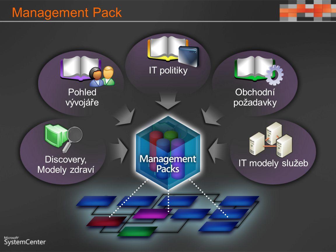 Management Pack Discovery, Modely zdraví IT politiky Obchodní požadavky Pohled vývojáře IT modely služeb