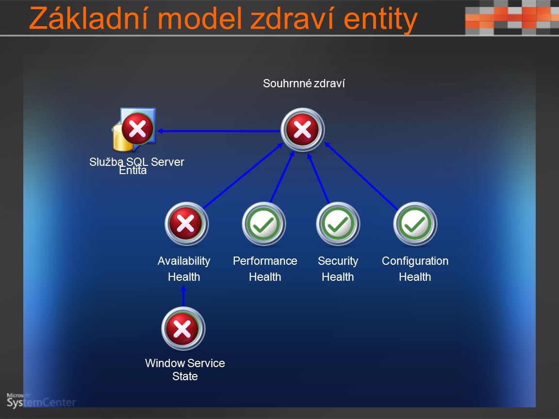 Základní model zdraví entity Entita Availability Health Performance Health Security Health Configuration Health Souhrnné zdraví Služba SQL Server Window Service State