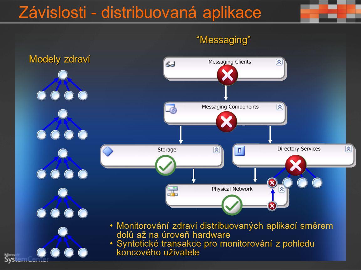 """Závislosti - distribuovaná aplikace Modely zdraví """"Messaging"""" Monitorování zdraví distribuovaných aplikací směrem dolů až na úroveň hardware Syntetick"""