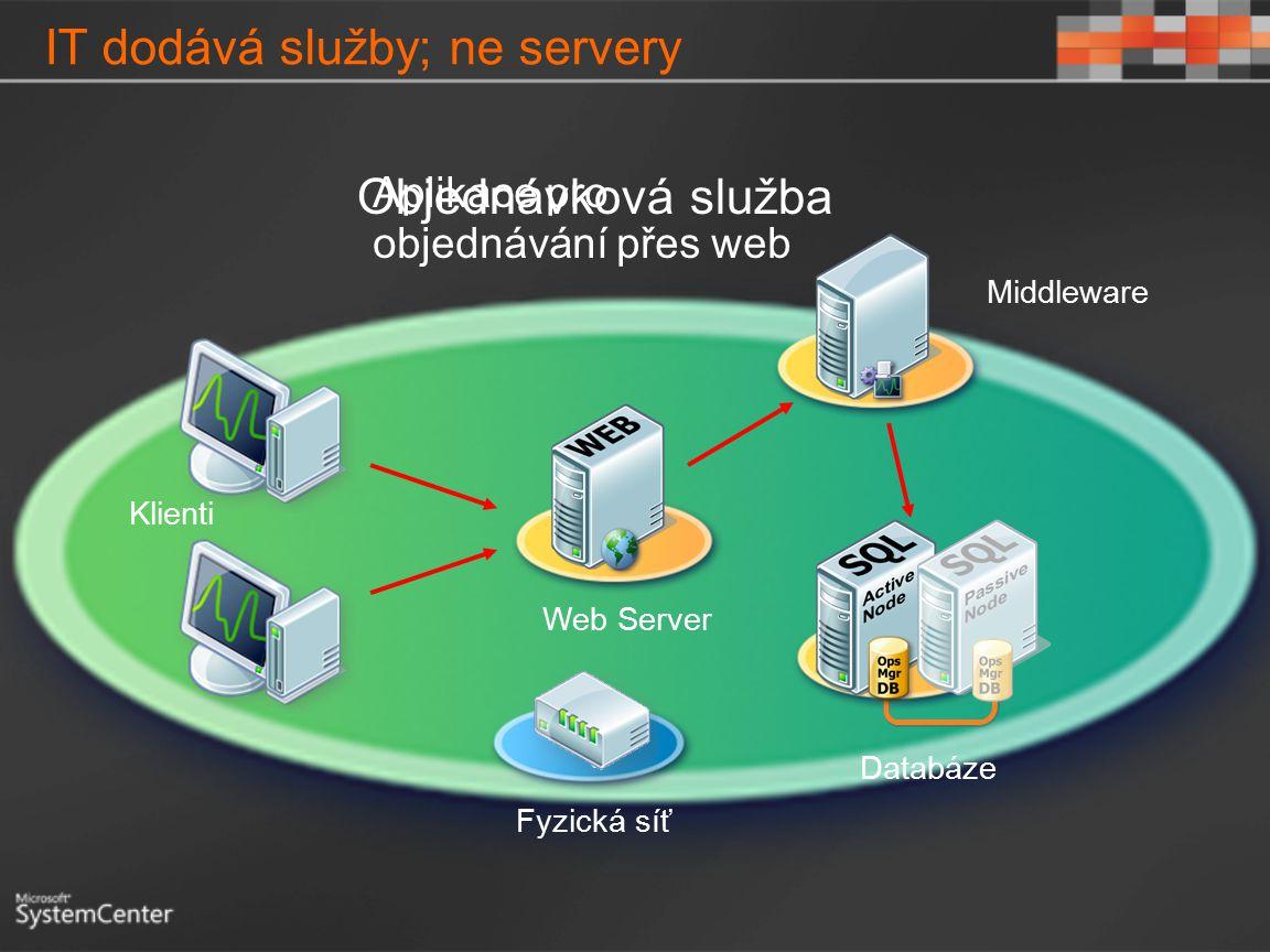 IT dodává služby; ne servery Aplikace pro objednávání přes web Web Server Klienti Middleware Databáze Fyzická síť Objednávková služba