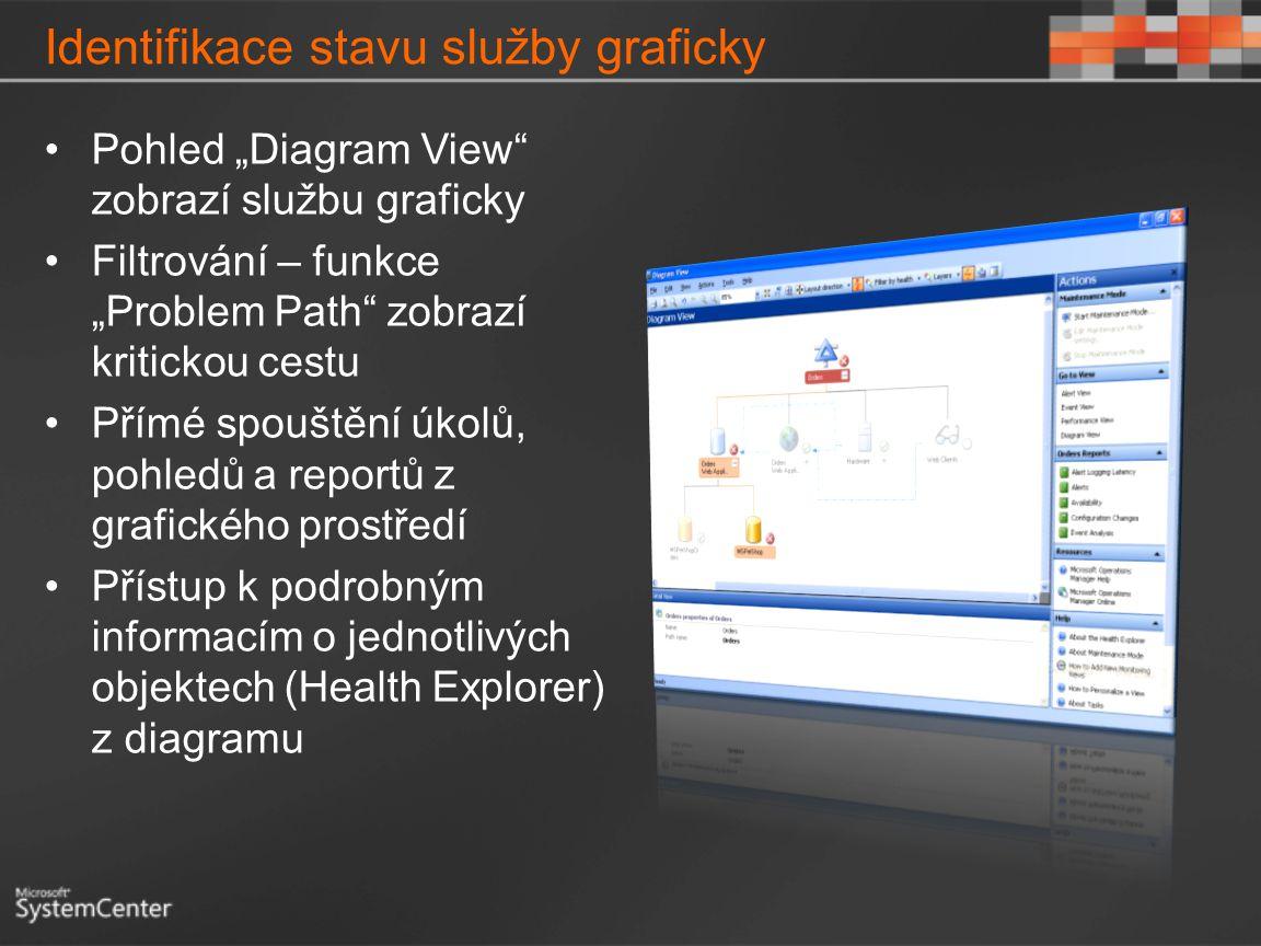 """Identifikace stavu služby graficky Pohled """"Diagram View"""" zobrazí službu graficky Filtrování – funkce """"Problem Path"""" zobrazí kritickou cestu Přímé spou"""