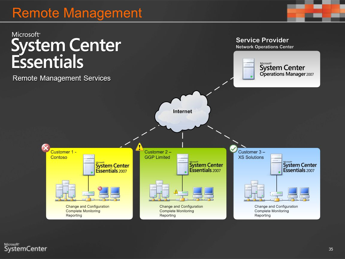 Remote Management 35 Remote Management Services