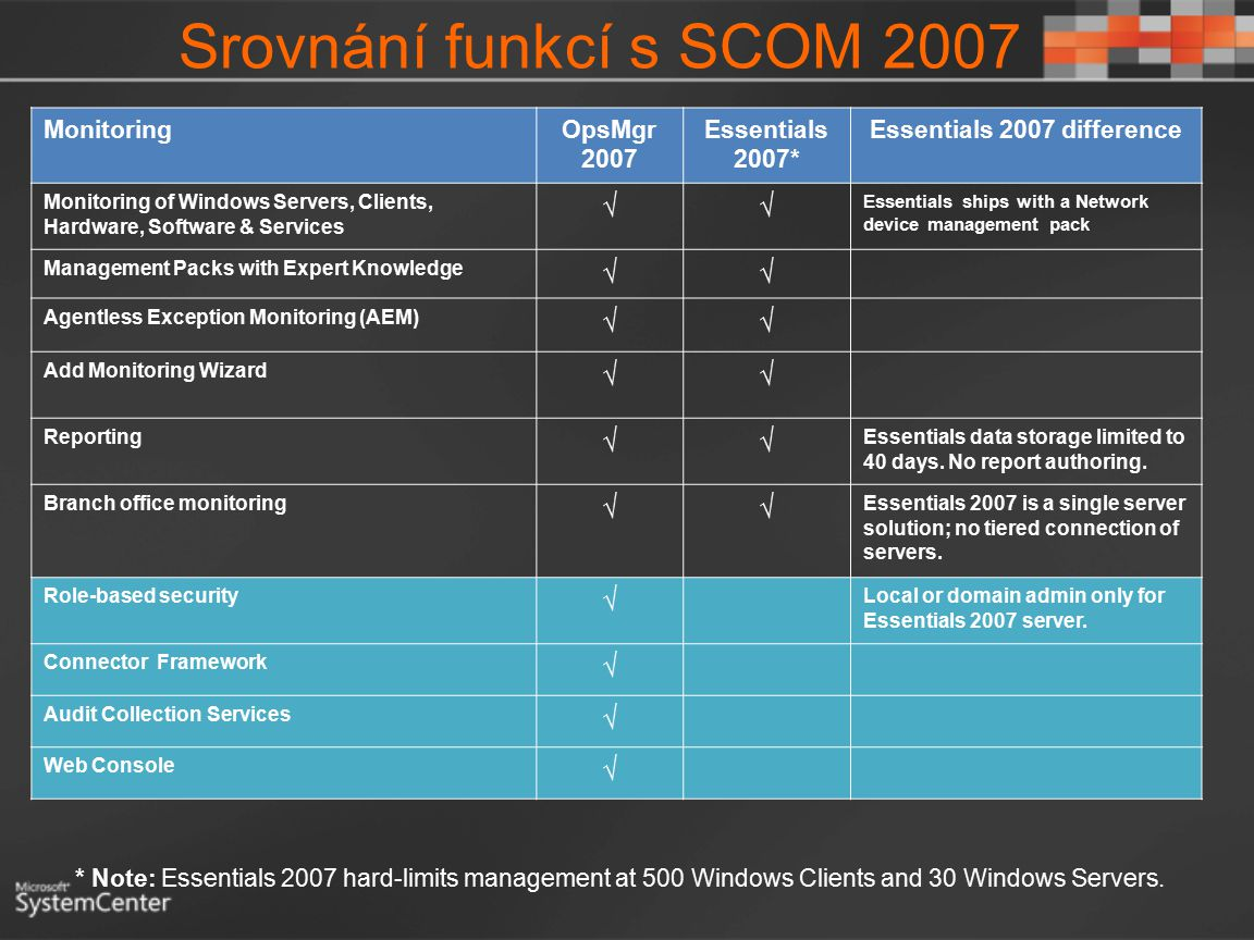 Srovnání funkcí s SCOM 2007 MonitoringOpsMgr 2007 Essentials 2007* Essentials 2007 difference Monitoring of Windows Servers, Clients, Hardware, Software & Services √√ Essentials ships with a Network device management pack Management Packs with Expert Knowledge √√ Agentless Exception Monitoring (AEM) √√ Add Monitoring Wizard √√ Reporting √√ Essentials data storage limited to 40 days.