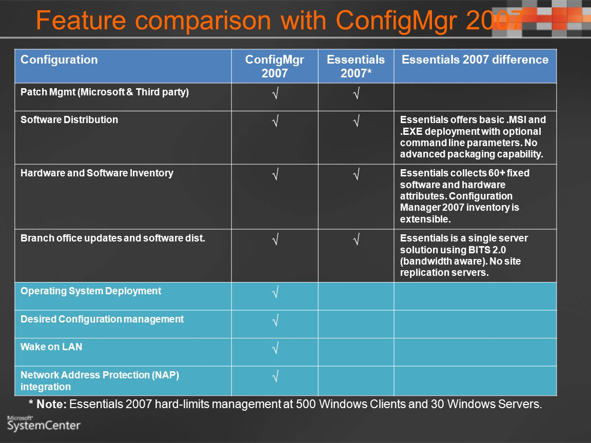 Feature comparison with ConfigMgr 2007 ConfigurationConfigMgr 2007 Essentials 2007* Essentials 2007 difference Patch Mgmt (Microsoft & Third party) √√ Software Distribution √√ Essentials offers basic.MSI and.EXE deployment with optional command line parameters.