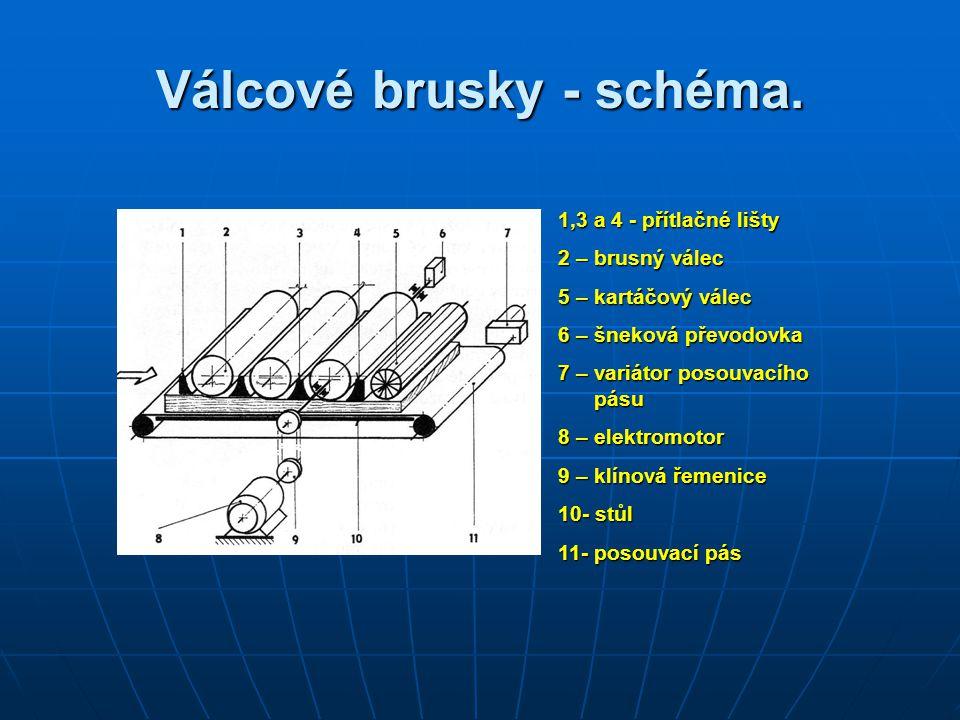 Válcové brusky - schéma. 1,3 a 4 - přítlačné lišty 2 – brusný válec 5 – kartáčový válec 6 – šneková převodovka 7 – variátor posouvacího pásu 8 – elekt