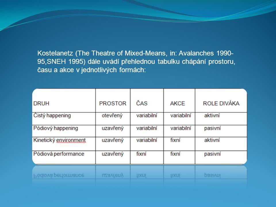 Kostelanetz (The Theatre of Mixed-Means, in: Avalanches 1990- 95,SNEH 1995) dále uvádí přehlednou tabulku chápání prostoru, času a akce v jednotlivých formách:
