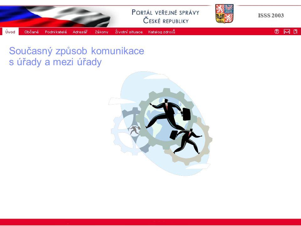 Portál veřejné správy © 2002 IBM Corporation ISSS 2003 Současný způsob komunikace s úřady a mezi úřady