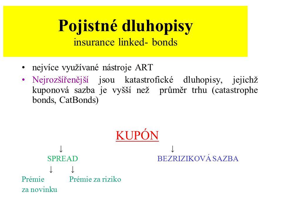 Pojistné dluhopisy insurance linked- bonds nejvíce využívané nástroje ART Nejrozšířenější jsou katastrofické dluhopisy, jejichž kuponová sazba je vyšš