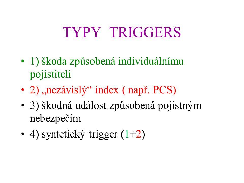 """TYPY TRIGGERS 1) škoda způsobená individuálnímu pojistiteli 2) """"nezávislý"""" index ( např. PCS) 3) škodná událost způsobená pojistným nebezpečím 4) synt"""