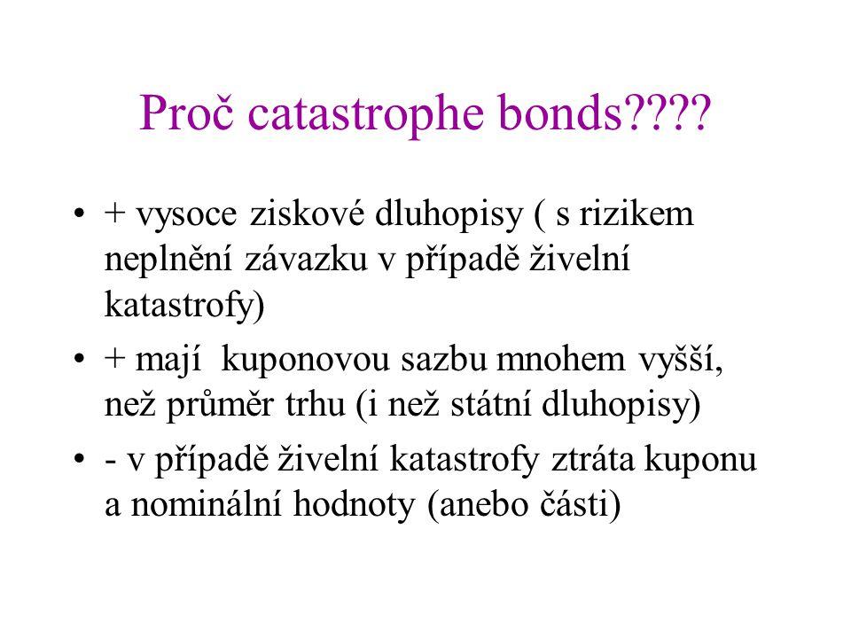 Proč catastrophe bonds???? + vysoce ziskové dluhopisy ( s rizikem neplnění závazku v případě živelní katastrofy) + mají kuponovou sazbu mnohem vyšší,