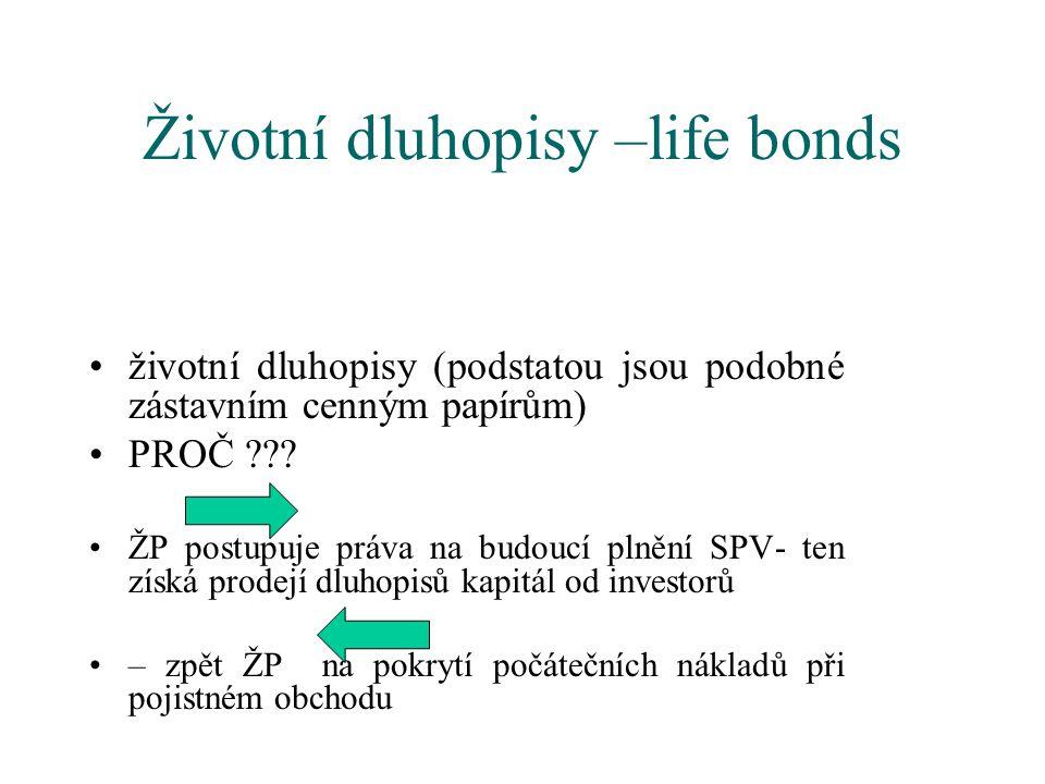 Životní dluhopisy –life bonds životní dluhopisy (podstatou jsou podobné zástavním cenným papírům) PROČ ??? ŽP postupuje práva na budoucí plnění SPV- t
