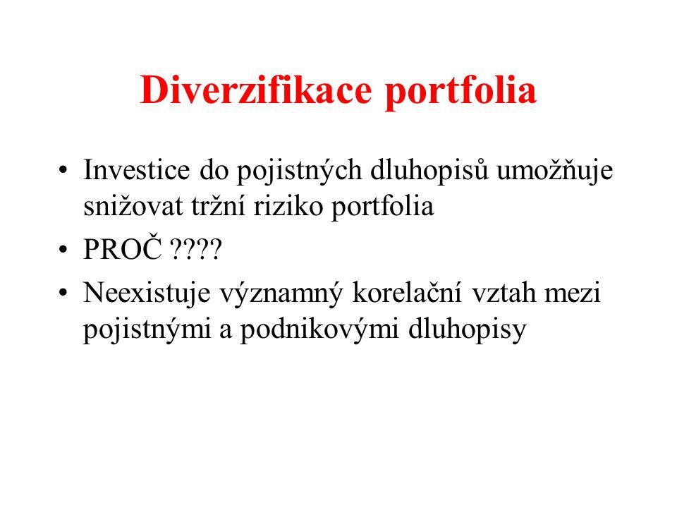 Diverzifikace portfolia Investice do pojistných dluhopisů umožňuje snižovat tržní riziko portfolia PROČ ???? Neexistuje významný korelační vztah mezi