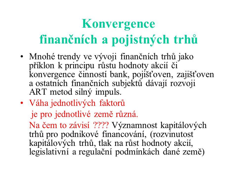 Konvergence finančních a pojistných trhů Mnohé trendy ve vývoji finančních trhů jako příklon k principu růstu hodnoty akcií či konvergence činností ba