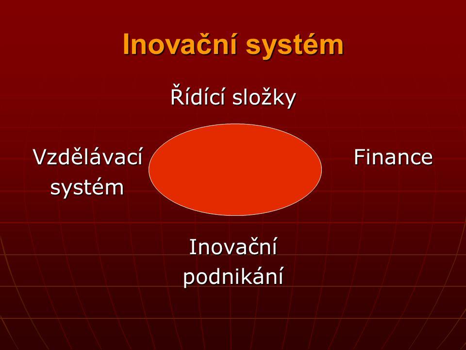 Inovační systém Řídící složky Vzdělávací Finance systém systémInovačnípodnikání