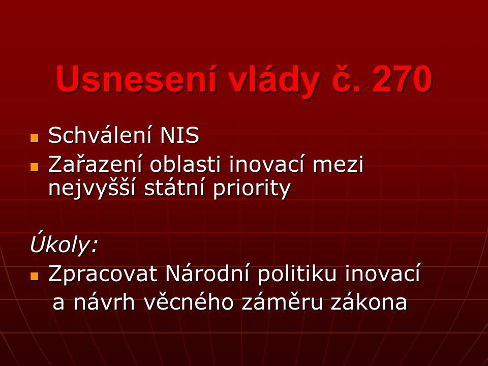 Usnesení vlády č. 270 Schválení NIS Schválení NIS Zařazení oblasti inovací mezi nejvyšší státní priority Zařazení oblasti inovací mezi nejvyšší státní