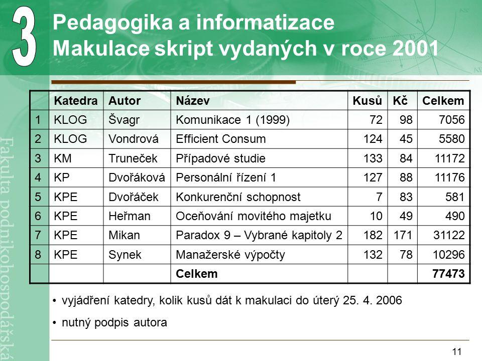 11 Pedagogika a informatizace Makulace skript vydaných v roce 2001 KatedraAutorNázevKusůKčCelkem 1KLOGŠvagrKomunikace 1 (1999)72987056 2KLOGVondrováEfficient Consum124455580 3KMTrunečekPřípadové studie1338411172 4KPDvořákováPersonální řízení 11278811176 5KPEDvořáčekKonkurenční schopnost783581 6KPEHeřmanOceňování movitého majetku1049490 7KPEMikanParadox 9 – Vybrané kapitoly 218217131122 8KPESynekManažerské výpočty1327810296 Celkem77473 vyjádření katedry, kolik kusů dát k makulaci do úterý 25.