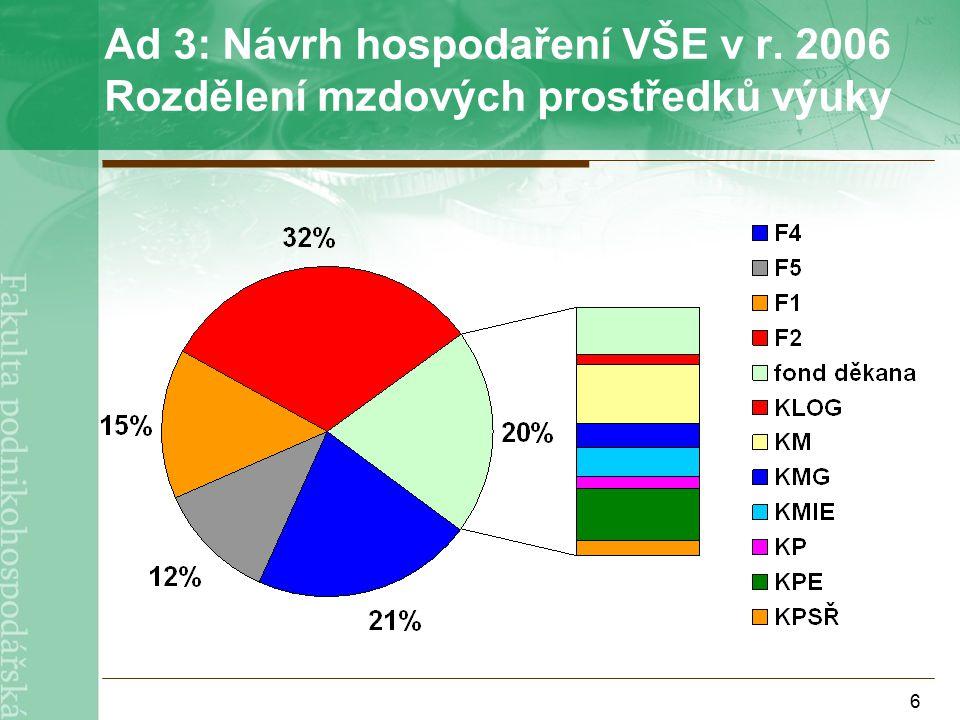 6 Ad 3: Návrh hospodaření VŠE v r. 2006 Rozdělení mzdových prostředků výuky