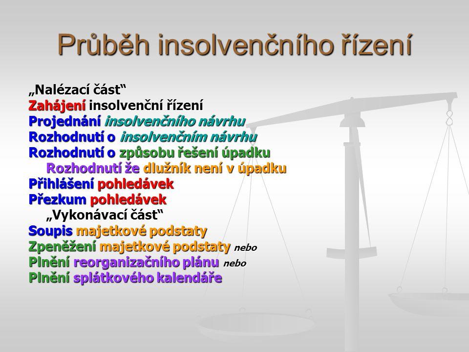 """Průběh insolvenčního řízení """"Nalézací část"""" Zahájení insolvenční řízení Projednání insolvenčního návrhu Rozhodnutí o insolvenčním návrhu Rozhodnutí o"""