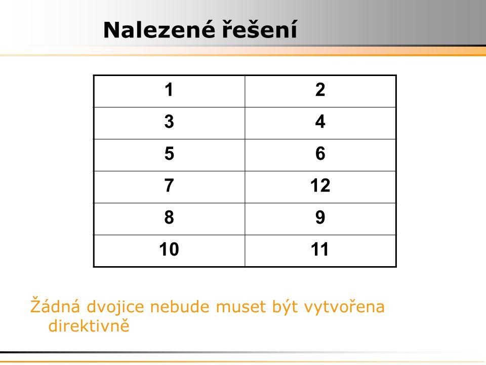 Nalezené řešení 12 34 56 712 89 1011 Žádná dvojice nebude muset být vytvořena direktivně