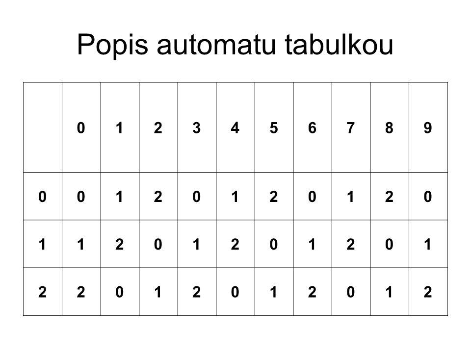 Popis automatu tabulkou 0123456789 00120120120 11201201201 22012012012