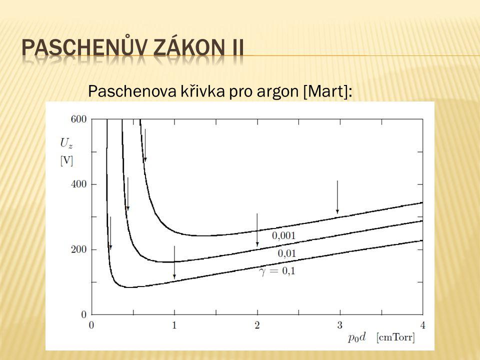 Paschenova křivka pro argon [Mart]: