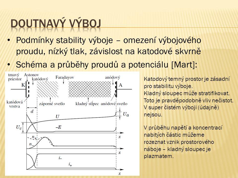 Podmínky stability výboje – omezení výbojového proudu, nízký tlak, závislost na katodové skvrně Schéma a průběhy proudů a potenciálu [Mart]: V průběhu