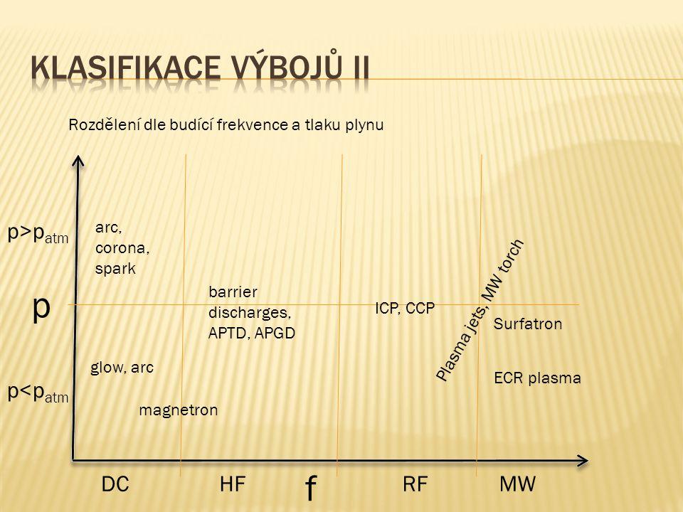 Rozdělení dle budící frekvence a tlaku plynu p f MWRFHFDC p<p atm p>p atm glow, arc arc, corona, spark barrier discharges, APTD, APGD magnetron Plasma
