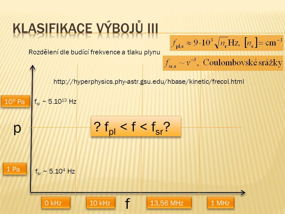 Rozdělení dle budící frekvence a tlaku plynu p f ? f pl < f < f sr ? http://hyperphysics.phy-astr.gsu.edu/hbase/kinetic/frecol.html f sr ~ 5.10 4 Hz f