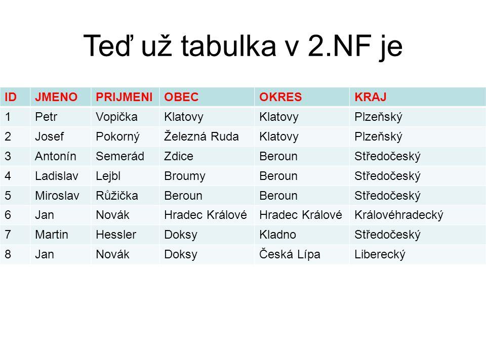 Teď už tabulka v 2.NF je IDJMENOPRIJMENIOBECOKRESKRAJ 1PetrVopičkaKlatovy Plzeňský 2JosefPokornýŽelezná RudaKlatovyPlzeňský 3AntonínSemerádZdiceBeroun