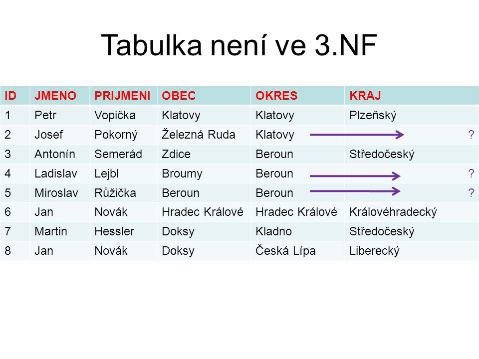 Tabulka není ve 3.NF IDJMENOPRIJMENIOBECOKRESKRAJ 1PetrVopičkaKlatovy Plzeňský 2JosefPokornýŽelezná RudaKlatovy.