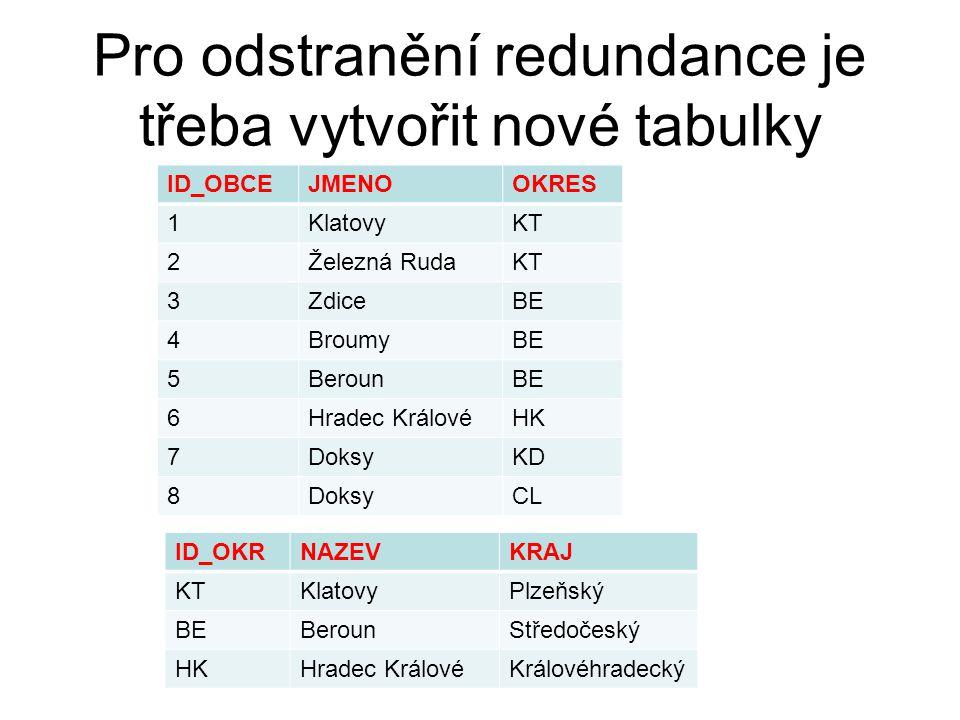 Pro odstranění redundance je třeba vytvořit nové tabulky ID_OBCEJMENOOKRES 1KlatovyKT 2Železná RudaKT 3ZdiceBE 4BroumyBE 5BerounBE 6Hradec KrálovéHK 7