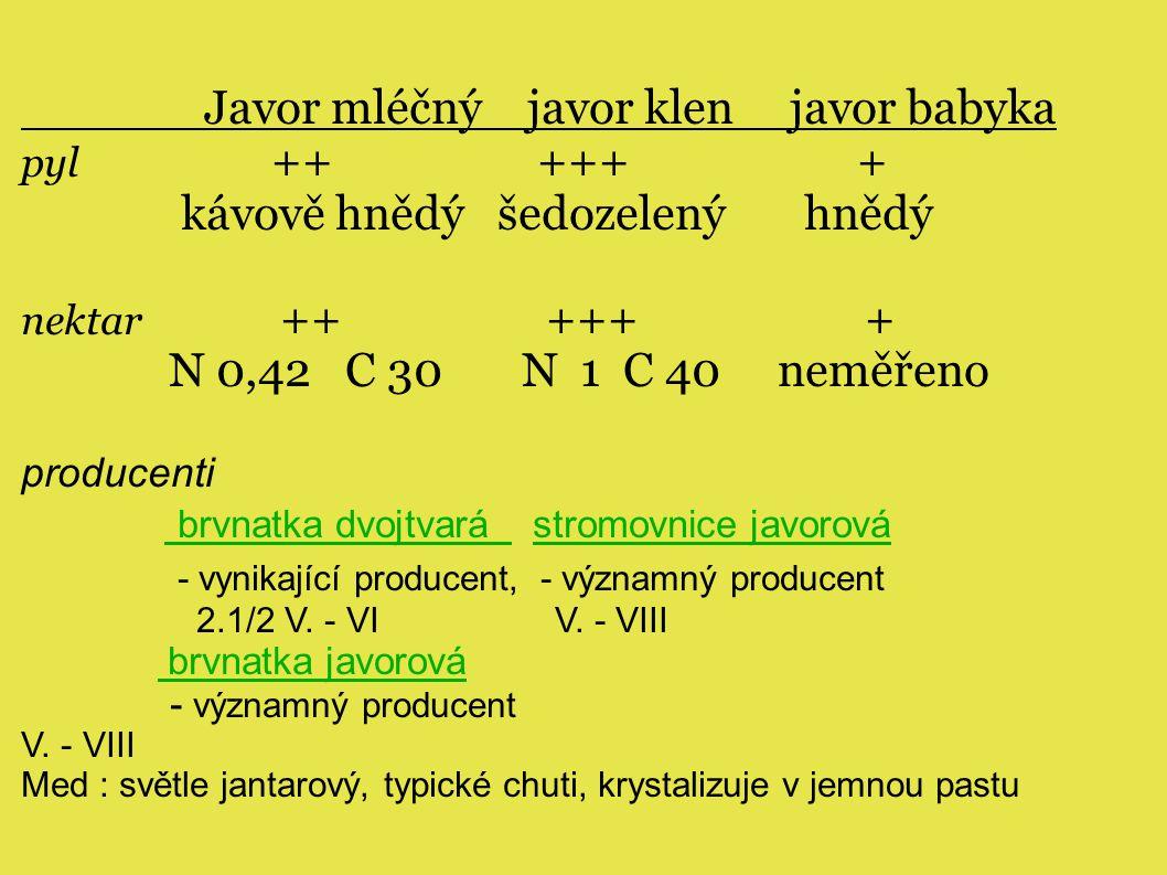 Javor mléčný javor klen javor babyka pyl ++ +++ + kávově hnědý šedozelený hnědý nektar ++ +++ + N 0,42 C 30 N 1 C 40 neměřeno producenti brvnatka dvojtvará stromovnice javorová - vynikající producent, - významný producent 2.1/2 V.