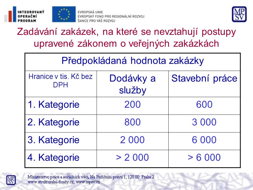 Zadávání zakázek, na které se nevztahují postupy upravené zákonem o veřejných zakázkách Předpokládaná hodnota zakázky Hranice v tis. Kč bez DPH Dodávk