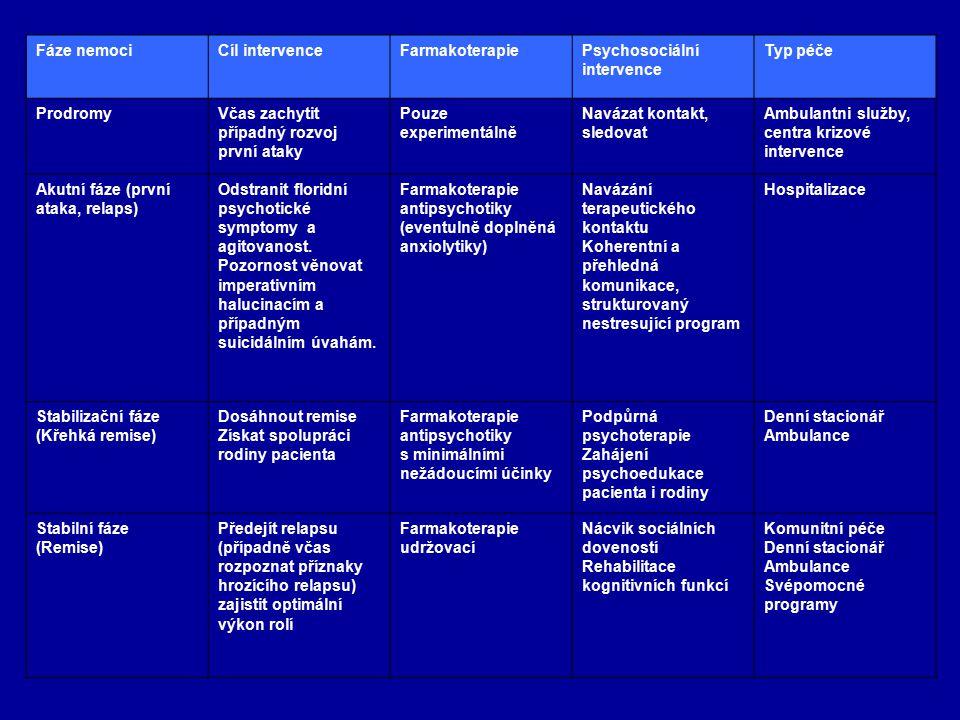 Fáze nemociCíl intervenceFarmakoterapiePsychosociální intervence Typ péče ProdromyVčas zachytit případný rozvoj první ataky Pouze experimentálně Naváz