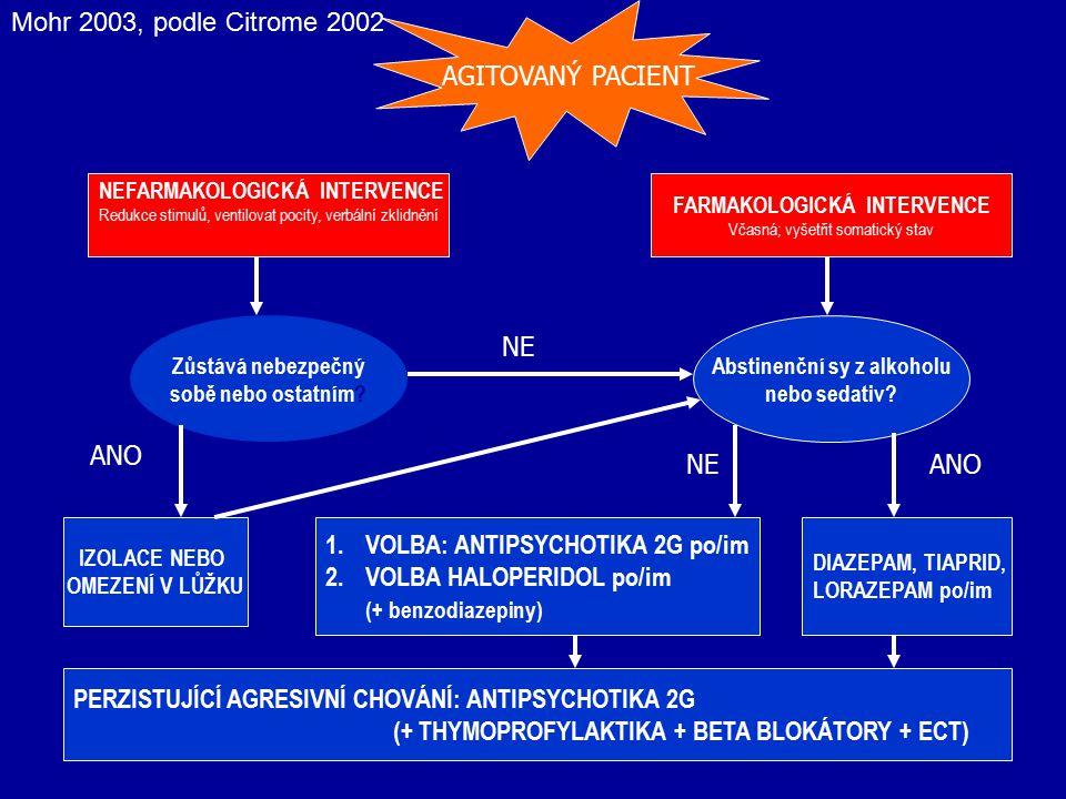 AGITOVANÝ PACIENT NEFARMAKOLOGICKÁ INTERVENCE Redukce stimulů, ventilovat pocity, verbální zklidnění FARMAKOLOGICKÁ INTERVENCE Včasná; vyšetřit somati
