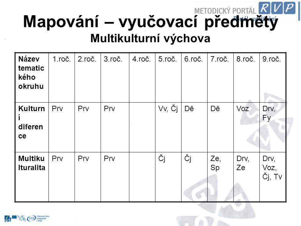 Tvorba – integrace do vyučovacích předmětů (zeměpis) Průřezové téma Výstupy ZŠUčivo ENV – Základní podmínky života, Vztah člověka k prostředí Určí aktuální stav ŽP v jednotlivých krajích Česka a místní rizikové faktory ovlivňující ŽP, navrhne řešení problému.