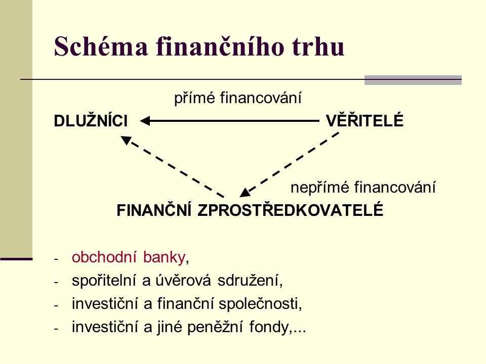 Schéma finančního trhu přímé financování DLUŽNÍCI VĚŘITELÉ nepřímé financování FINANČNÍ ZPROSTŘEDKOVATELÉ - obchodní banky, - spořitelní a úvěrová sdr