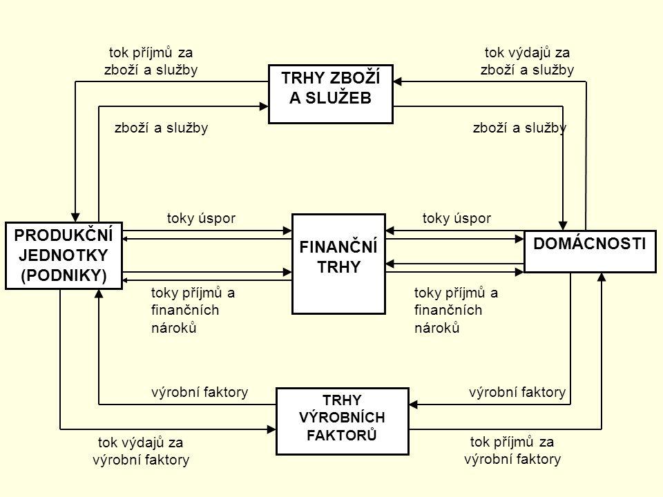 TRHY ZBOŽÍ A SLUŽEB PRODUKČNÍ JEDNOTKY (PODNIKY) FINANČNÍ TRHY DOMÁCNOSTI TRHY VÝROBNÍCH FAKTORŮ toky úspor toky příjmů a finančních nároků výrobní faktory tok výdajů za výrobní faktory tok příjmů za výrobní faktory tok příjmů za zboží a služby tok výdajů za zboží a služby zboží a služby