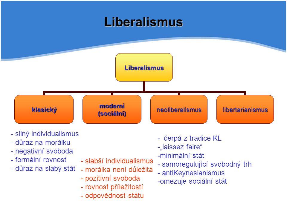"""LiberalismusLiberalismus klasický moderní (sociální) neoliberalismuslibertarianismus - - silný individualismus - - důraz na morálku - - negativní svoboda - - formální rovnost - - důraz na slabý stát - - slabší individualismus - - morálka není důležitá - - pozitivní svoboda - - rovnost příležitostí - - odpovědnost státu - - čerpá z tradice KL - -""""laissez faire - -minimální stát - - samoregulující svobodný trh - - antiKeynesianismus - -omezuje sociální stát"""