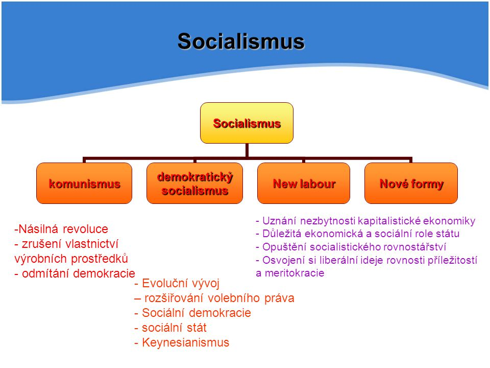 SocialismusSocialismus komunismus demokratický socialismus New labour Nové formy - Evoluční vývoj – rozšiřování volebního práva - - Sociální demokracie - - sociální stát - - Keynesianismus - -Násilná revoluce - - zrušení vlastnictví výrobních prostředků - - odmítání demokracie - Uznání nezbytnosti kapitalistické ekonomiky - Důležitá ekonomická a sociální role státu - Opuštění socialistického rovnostářství - Osvojení si liberální ideje rovnosti příležitostí a meritokracie