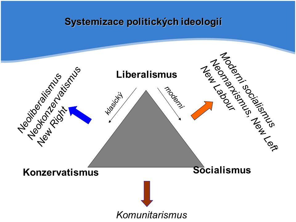 Systemizace politických ideologií Liberalismus Konzervatismus Socialismus Komunitarismus Neoliberalismus Neokonzervatismus New Right Moderní socialismus Neomarxismus, New Left New Labour klasický moderní