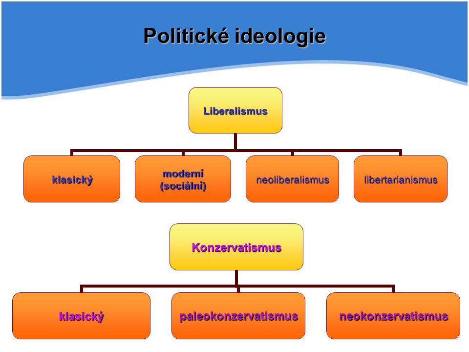 Politické ideologie Konzervatismus klasickýpaleokonzervatismusneokonzervatismus Liberalismus klasický moderní (sociální) neoliberalismuslibertarianismus
