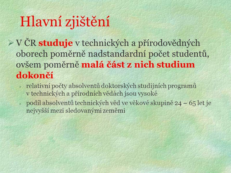 Hlavní zjištění  V ČR studuje v technických a přírodovědných oborech poměrně nadstandardní počet studentů, ovšem poměrně malá část z nich studium dok