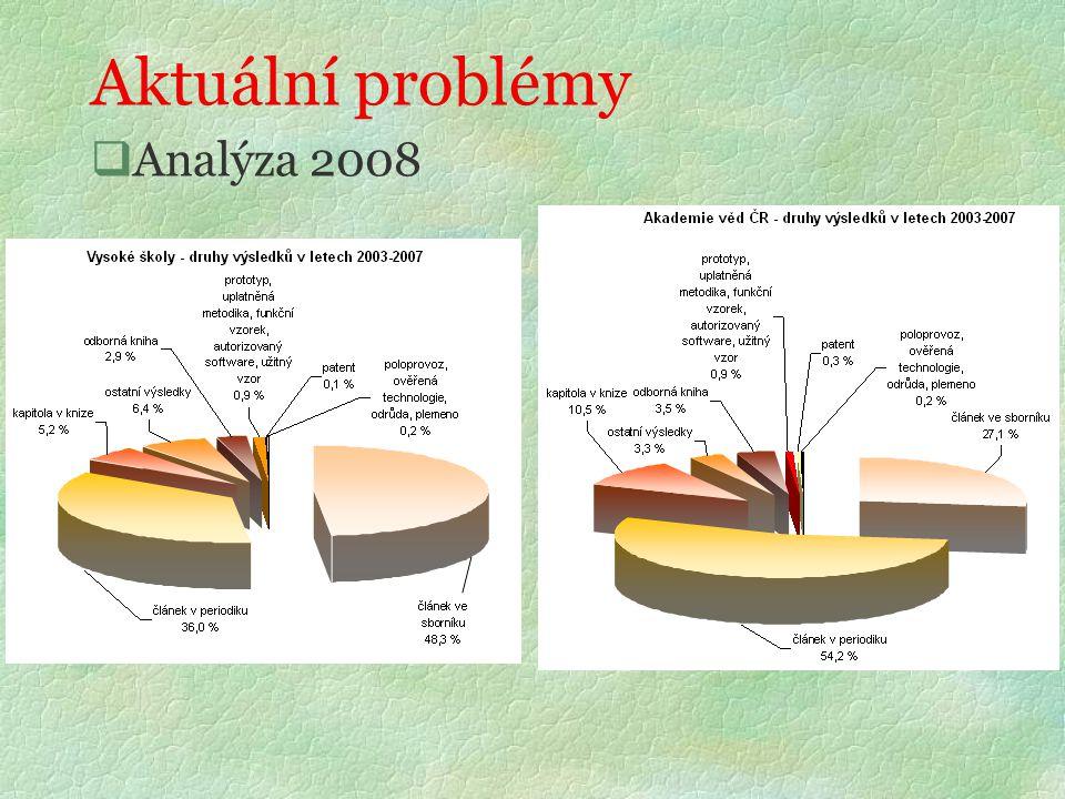 Aktuální problémy  Analýza 2008