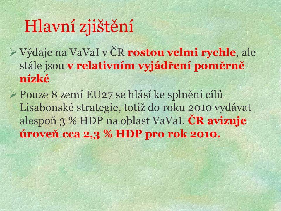Hlavní zjištění  Výdaje na VaVaI v ČR rostou velmi rychle, ale stále jsou v relativním vyjádření poměrně nízké  Pouze 8 zemí EU27 se hlásí ke splnění cílů Lisabonské strategie, totiž do roku 2010 vydávat alespoň 3 % HDP na oblast VaVaI.